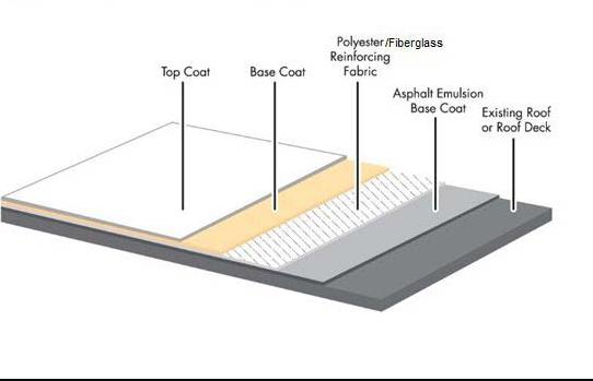 bitumen roofing